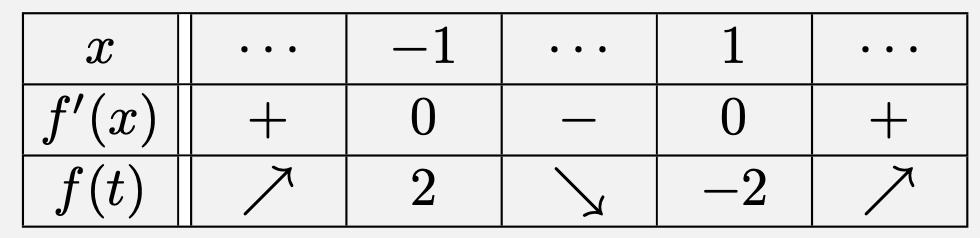 \[\begin{array}{|C{2zw}||C{2zw}|C{2zw}|C{2zw}|C{2zw}|C{2zw}|} \hline x&\cdots&-1&\cdots&1&\cdots\ \hline f'(x)&+&0&-&0&+\ \hline f(t)&\nearrow&2&\searrow&-2&\nearrow\ \hline \end{array}\]