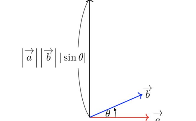 外積の公式やその覚え方とは?高校範囲で役立つ場面についても解説!