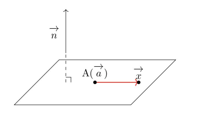 平面のベクトル方程式の2通りの表し方は?方程式への変換のしかたも解説