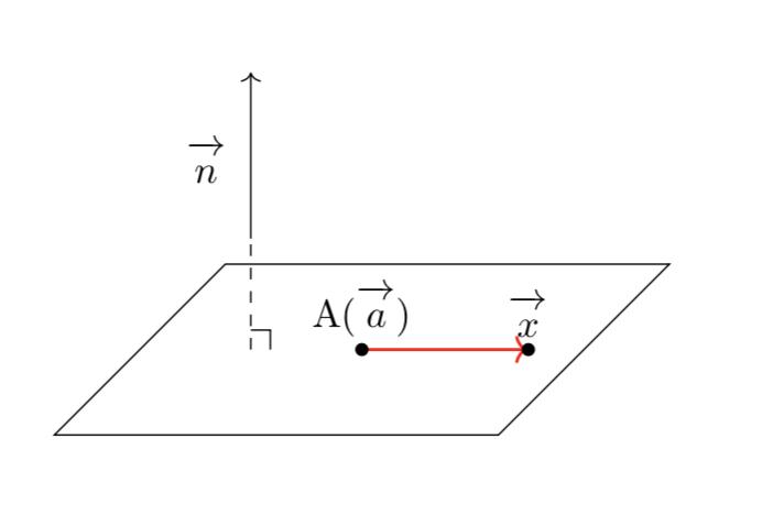 法 線 ベクトル 正射影ベクトルの公式の証明と使い方 高校数学の美しい物語