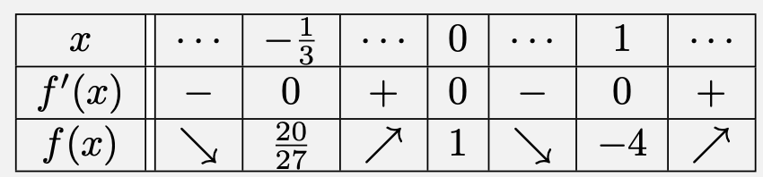 \[\begin{array}{|c||c|c|c|c|c|c|c|} \hline x&\cdots&-\frac{1}{3}&\cdots&0&\cdots&1&\cdots\\\hline f'(x)&-&0&+&0&-&0&+\\\hline f(x)&\searrow&\frac{20}{27}&\nearrow&1&\searrow&-4&\nearrow\\\hline\end{array}\]